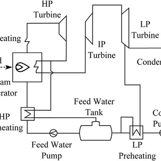Simplified process flow diagram of the water steam cycle