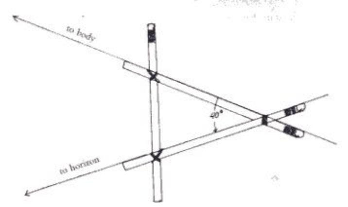 Construction of a 'pencil' sextant (taken from Fisher