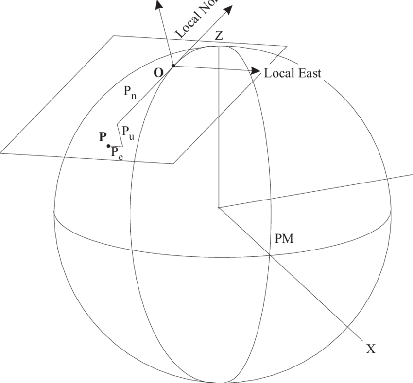 A Local Geodetic East-North-Up (ENU) Coordinate System