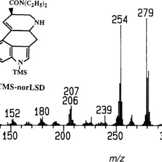 Electron ionization mass spectra of A, TMS-LSD; B, TMS-LSD