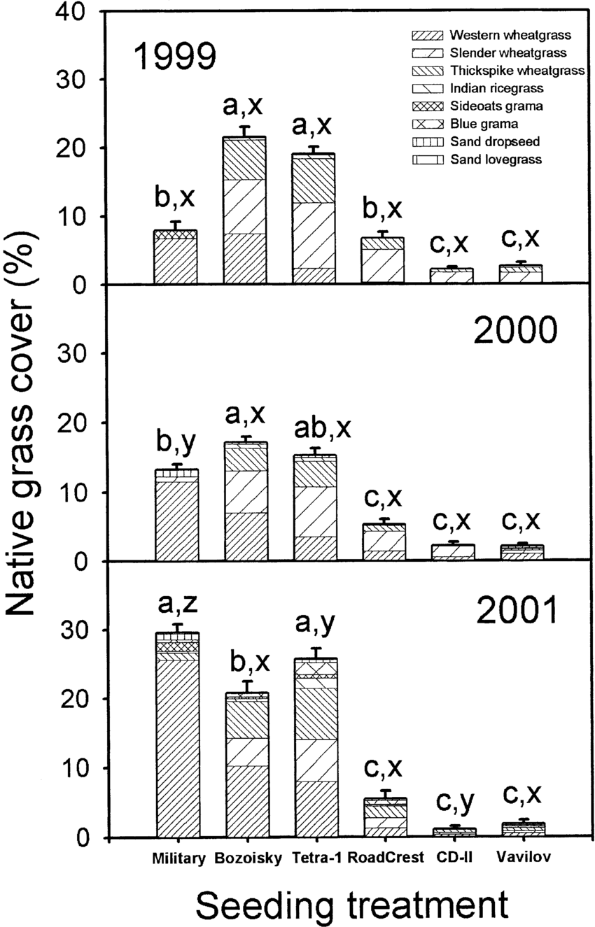 medium resolution of percentage cover of native grasses for 3 consecutive years