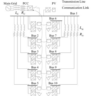 (PDF) Unified Distributed Control for DC Microgrid