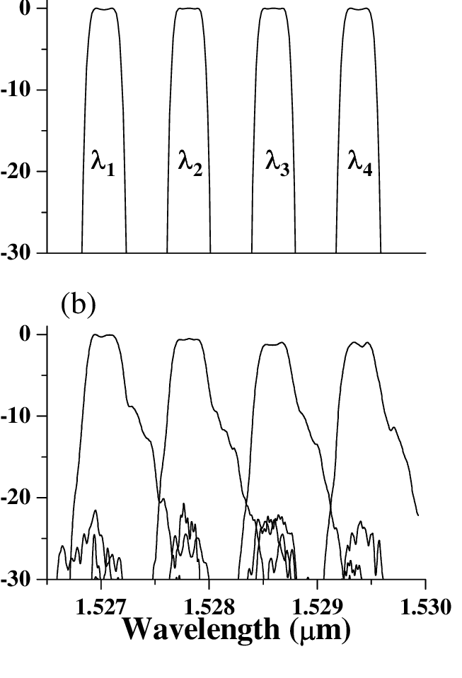 7a, Multiplexer spectral transfer function simulated with