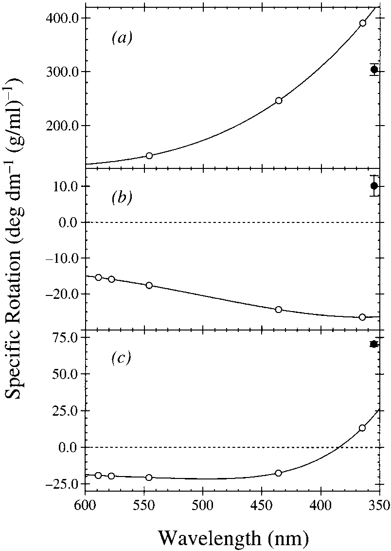 hight resolution of gas phase optical rotation of limonene propylene oxide and pinene compared with