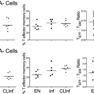 Geometric mean fluorescence intensity (GMFI) of IL7-R a