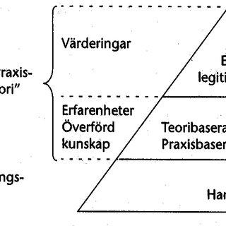 Figur 2: Praxistriangeln enligt Handal och Lauvås modell