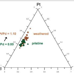 (PDF) Distribution of platinum-group elements in pristine