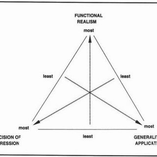 The conflicting properties of a problem and of its