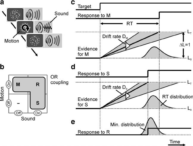 The redundant signal paradigm and the probability
