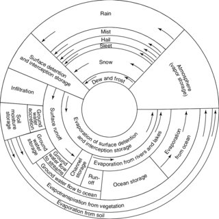 (PDF) Hydrologic cycle