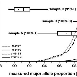 Cumulative relative frequencies of the measured allele