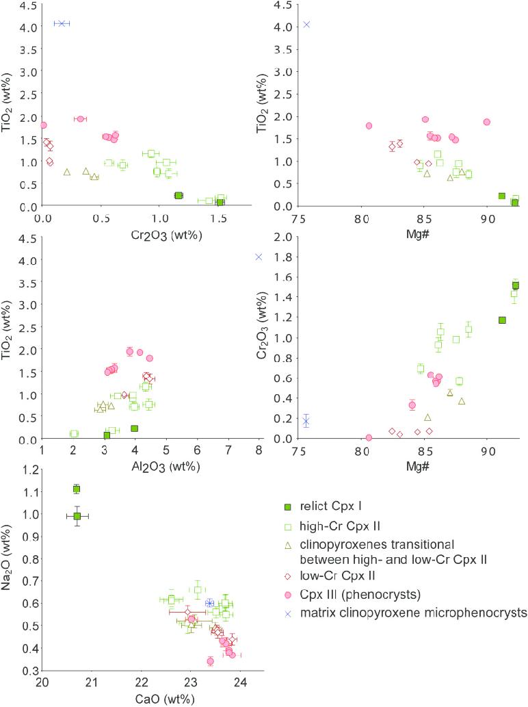 medium resolution of binary diagrams illustrating the major element variations in clinopyroxene a gradual transition between high