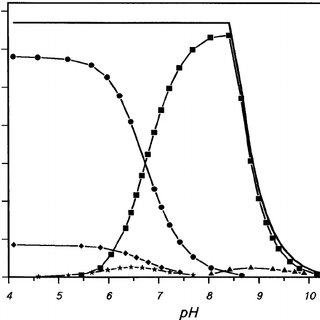 Major soluble Ni-species of 0.1 mM NiSO 4 added to pure