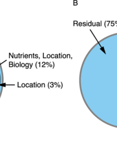 Venn diagram and pie chart of the variance partitioning analysis  model bacterial phylotypes including complete set environmental parameters also rh researchgate