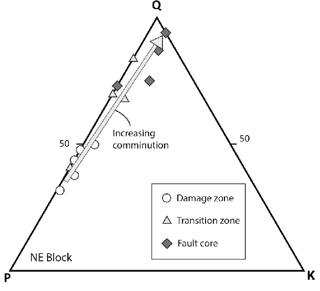 Ternary plot of point count data derived from samples