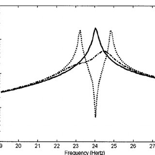 (PDF) Passively minimizing structural sound radiation