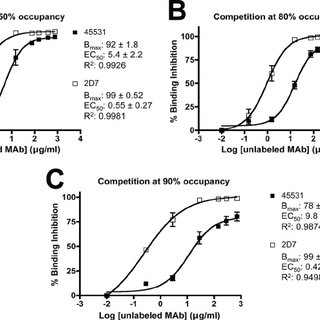 Effects of MAb 45531 and VVC on HIV-1 entry in primary