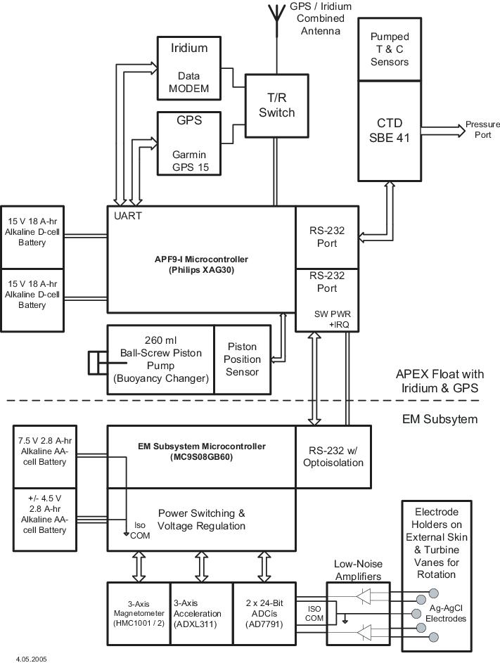 Diagram of the EM subsystem for the EM-APEX float The