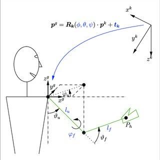 (PDF) Feedback Control of arm movements using Neuro