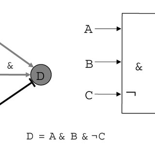Example for network logics. Genes A, B and C control the