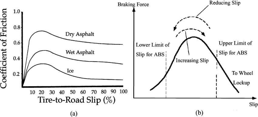 Relationship of road condition, wheel slip, and braking