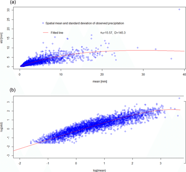 Scatter plot of the spatial mean and spatial standard