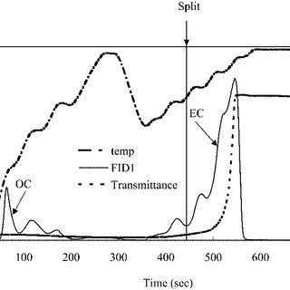 OC and EC of NIST SRM 1650 by the NIOSH 5040 method