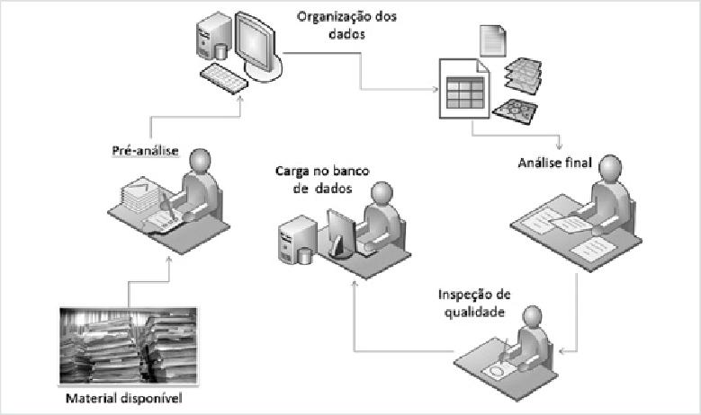 Diagrama de atividades do diagnóstico patrimonial. Fonte