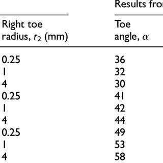 The toe radius on a TIG-treated weld and approximated toe