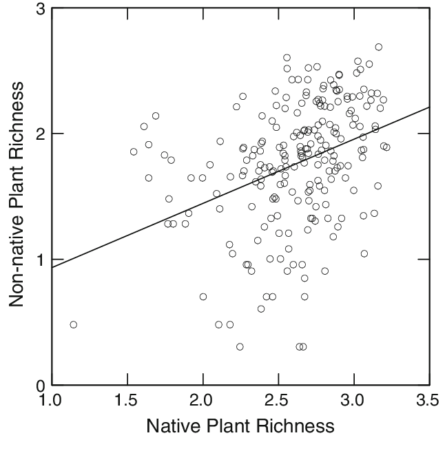 Correlation between native (log 10 ) and non-native plant