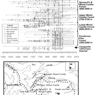 4. Master fire chronology from an elevational transect in