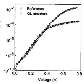 Tunneling current in a reverse-bias, backward tunnel diode