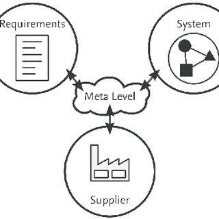 Process of product development with milestones