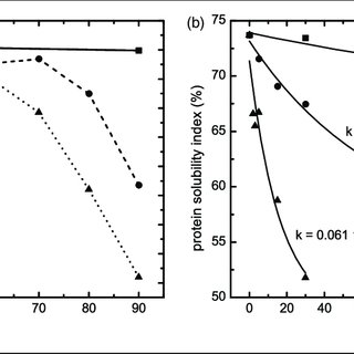 (PDF) Effect of heat treatment on wheat dough rheology and