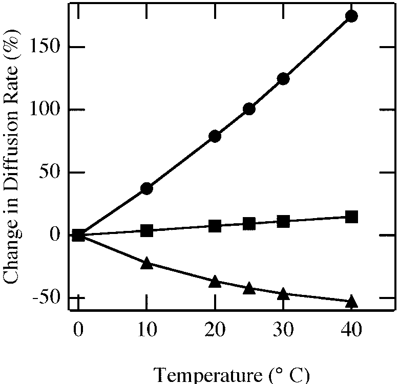 Calculated direct and indirect effects of temperature on