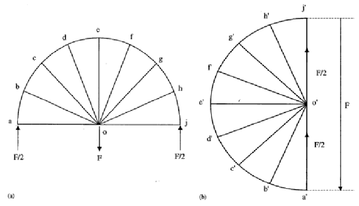 Layout of Michell Circular Arch Beam(a) and Corresponding