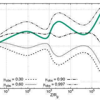 (PDF) Variation of bulk Lorentz factor in AGN jets due to