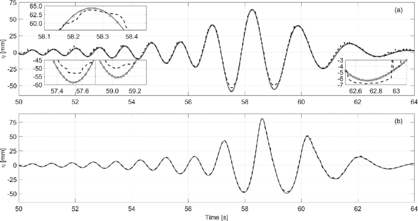 Comparison of the free surface between waves2Foam