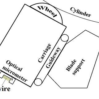 Yankee cylinder arrangements. Left side: one pressure roll