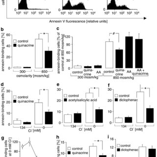 MITC protected thymocytes from apoptosis in vitro. (a