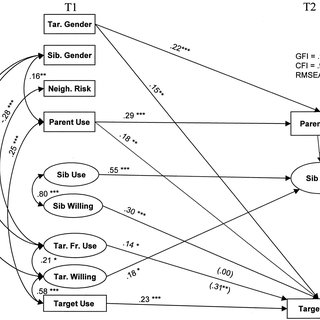 (PDF) Families and risk: Prospective analyses of familial