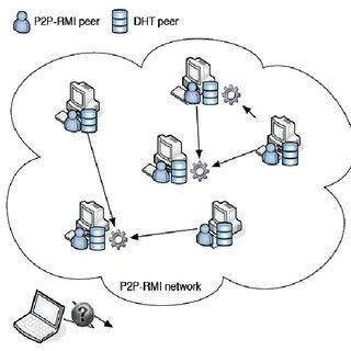 Java RMI architecture. 1. the server registers the remote