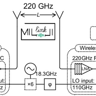 Experimental setup of a wireless bridge at 220 GHz carrier