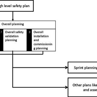 PDF) The Agile Safety Plan