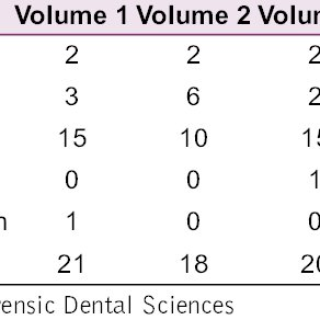 (PDF) Publication trends in the journal of forensic dental