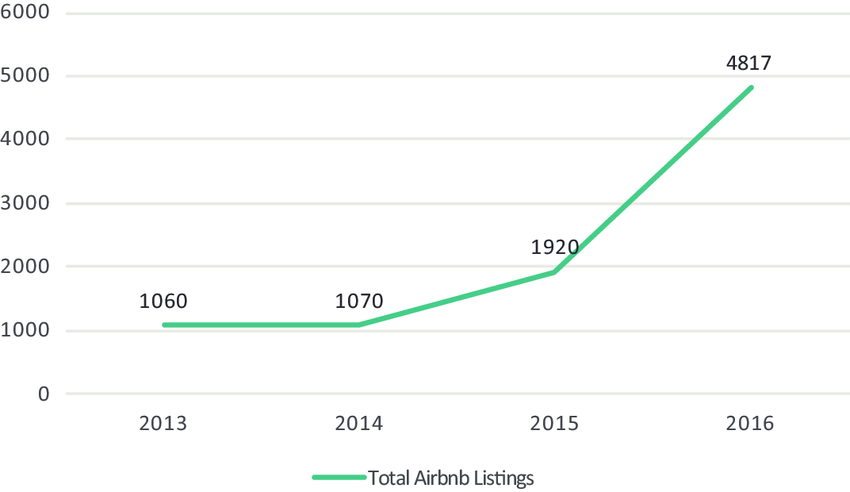 Growth of Total Number of Airbnb Listings in CO1. Source