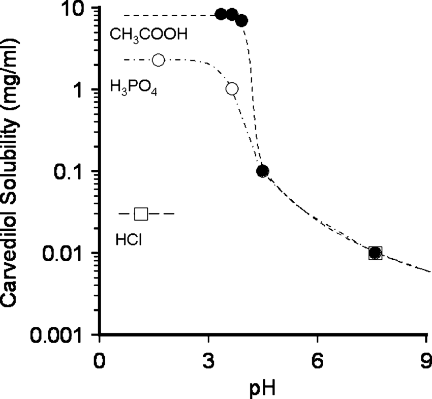 The effect of different pH-adjusting acids on the aqueous