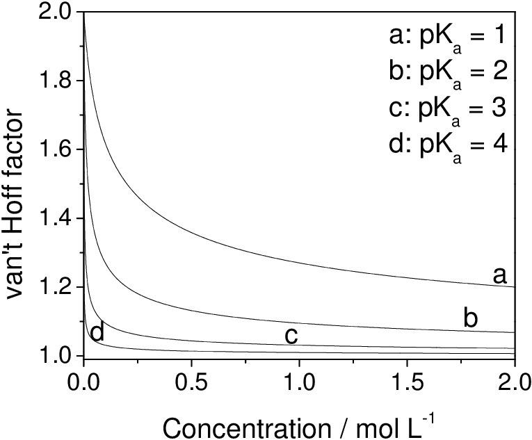 Van't Hoff factor as a function of concentration