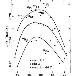3: Deuterium-tritium fusion: Deuterium and tritium form an