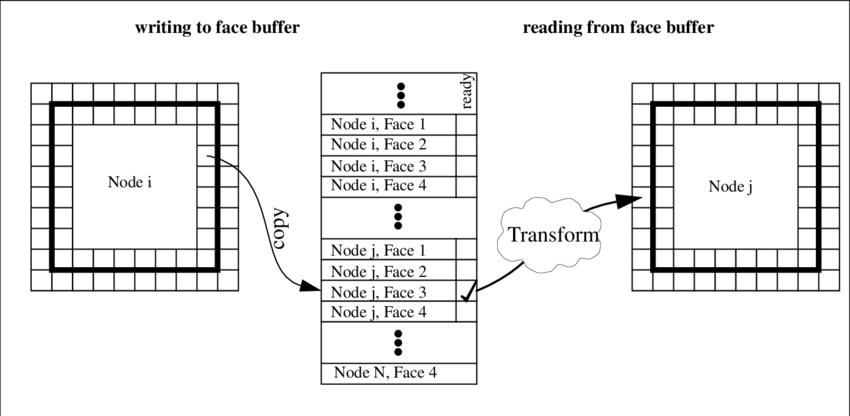 Communication between blocks. Each block copies the first